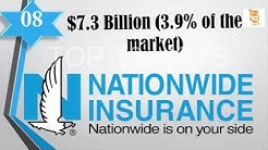 Top 10 Best Car Insurance Companies in USA 2017   Best Auto Insurance Company