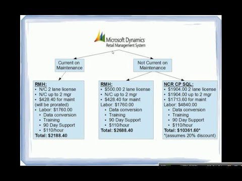 for-microsoft-dynamics-rms-pos-users:-upgrade-costs-&-options