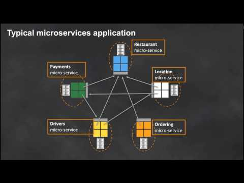 An Overview of Designing Microservices - March 2017 AWS Online Tech Talks