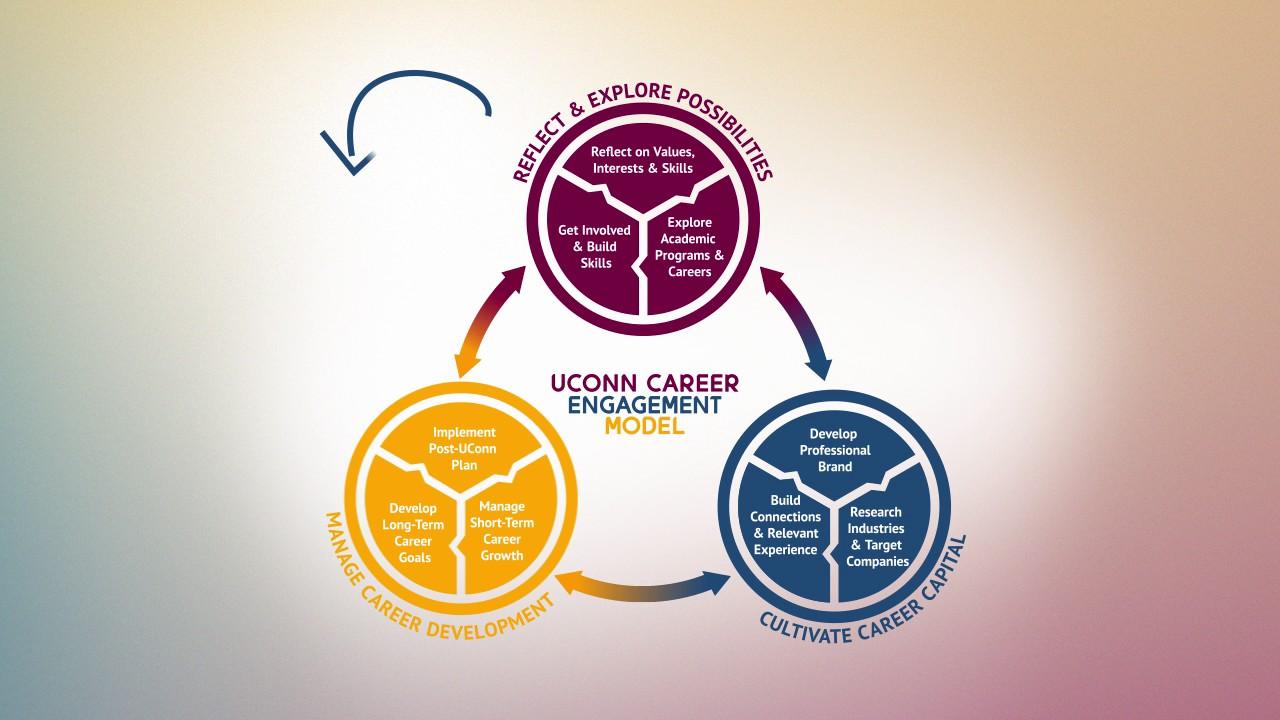 personalized career plan uconn center for career development