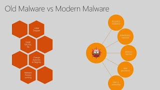 Your attacker thinks like my attacker: A common threat model to create better defense - BRK2059