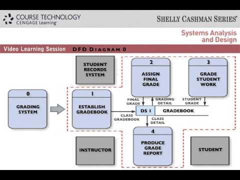 Dfd diagram 0 youtube ccuart Choice Image