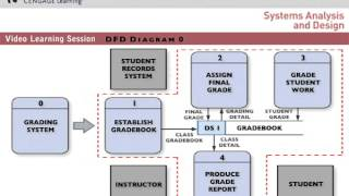 DFD Diagram 0