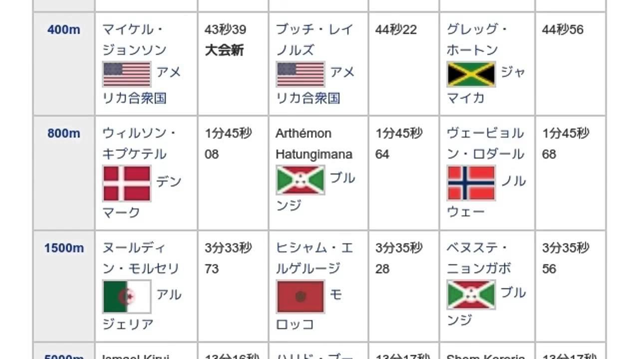 1995年世界陸上競技選手権大会」...