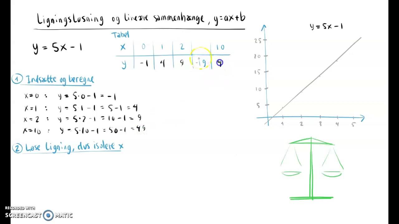 Lineære sammenhænge og ligningsløsning