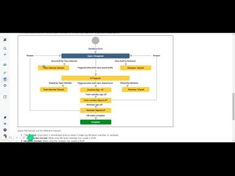 Workflow or lifecycle ofself & manager review form - UpRaise for Employee Success
