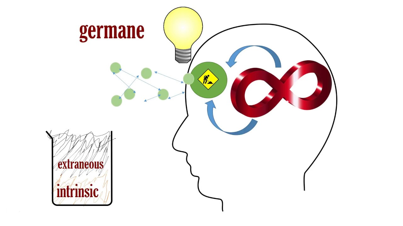 Cognitive Load Theory 3 Intrinsic Extraneous Germane Youtube