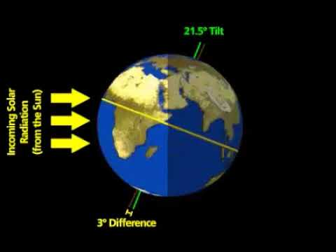 Incoming solar radiation(from the sun)