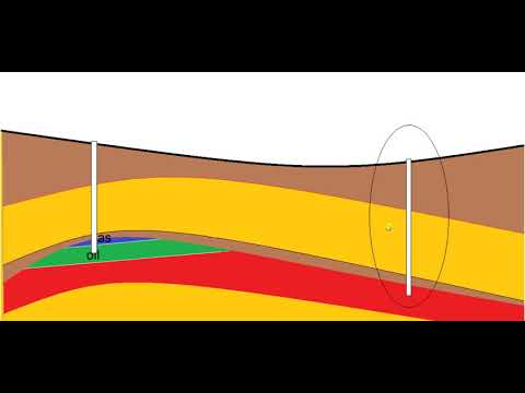 Types of oil wells In Exploration and Production of oil and gas