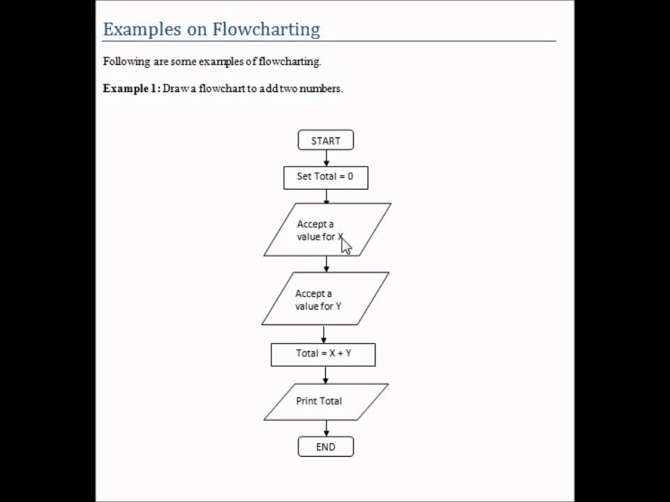 Programming Flowcharts Youtube
