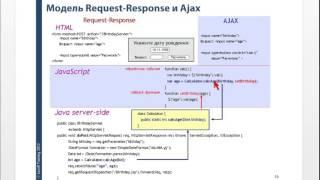 Использование AJAX в разработке web-приложений на Java(, 2013-01-24T06:11:20.000Z)