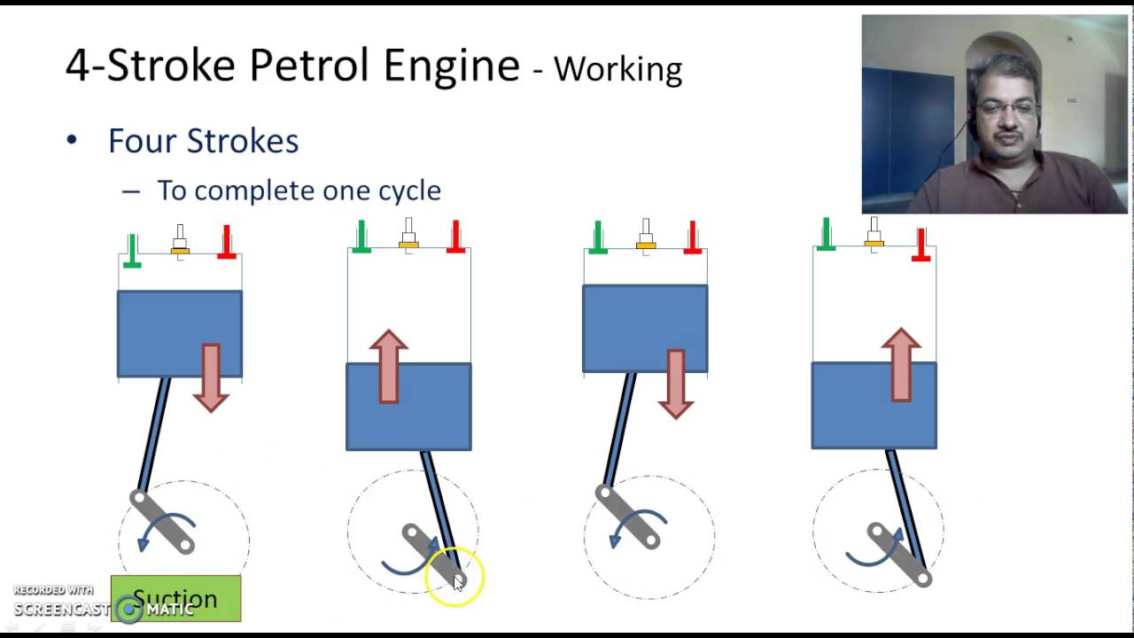 4 stroke petrol engine diagram simplified animal cell working