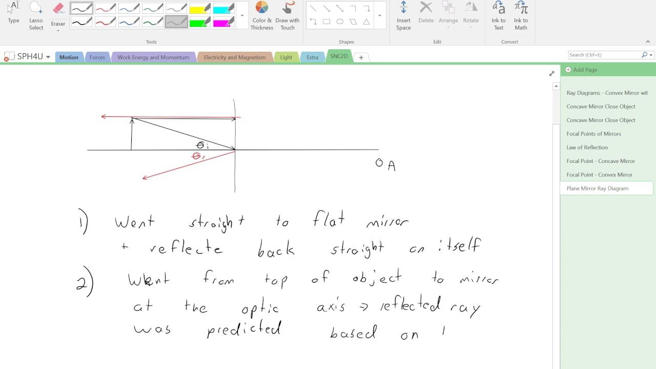 Ray Diagram For Plane Mirror