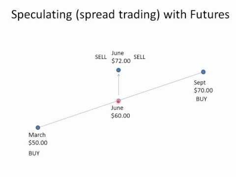 Speculating spread trading with futures