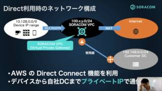 SORACOM Direct / Door   SORACOM Bootcamp thumbnail
