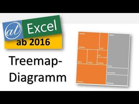 Excel - Treemap-Diagramm - Darstellung hierarchischer Daten