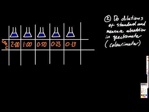 Видео Solving concentration problems
