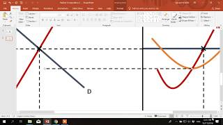 How to draw diagrams in PowerPoint:  Perfect Competition