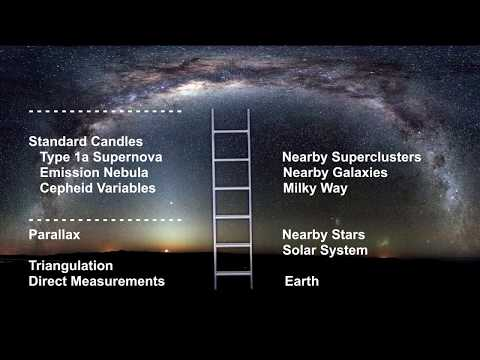 Classroom Aid - Cosmic Distance Ladder introduction
