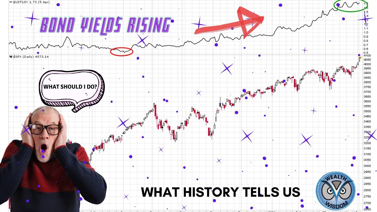 Bond Yields Rising ⁉️ What Does History Tell Us ⁉️