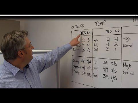 5 Minutes With Ingo: Naïve Bayes