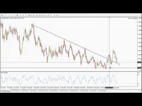 Weekly Forex Forecast 8th to 12th July 2019