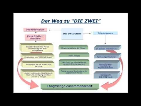 Die ZWEI Versicherungsmakler GmbH