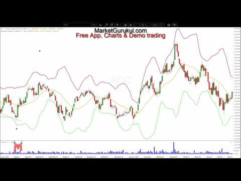 Three Bollinger bands strategies that you need to know