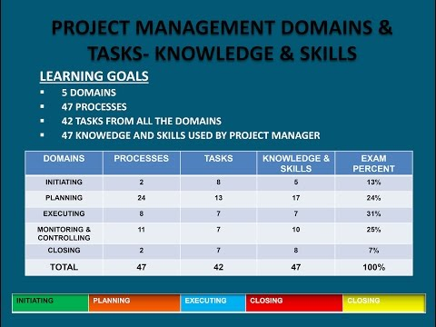 2016 PMP Version- PMBOK5 Domains- 47 Processes Tasks- Knowledge & Skills