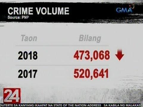 24 Oras: PNP: Bilang ng mga krimen sa bansa, bumaba nang 9% noong nakaraang taon