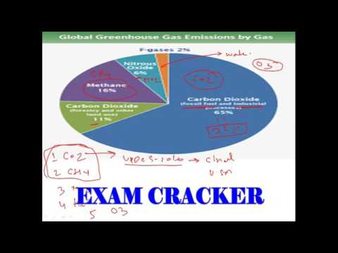 important atmosph layers greenhouse important atmosph layers greenhouse effect for uppsc ssc in hindi english ccuart Image collections
