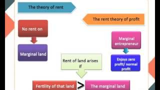 Theories of profit (ECO)