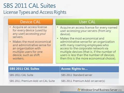 SBS 2011 Licensing - CALs and Access Rights