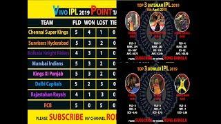 IPL 2019 Point Table 7/4/2019   TOP 3 BATSMEN    TOP 3 BOWLER