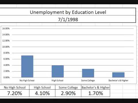 education and unemployment The unemployment rate is the most commonly used indicator for understanding conditions in the labour market the labour market is the term used by economists when talking about the supply of labour (from households) and demand for labour (by businesses and other organisations.