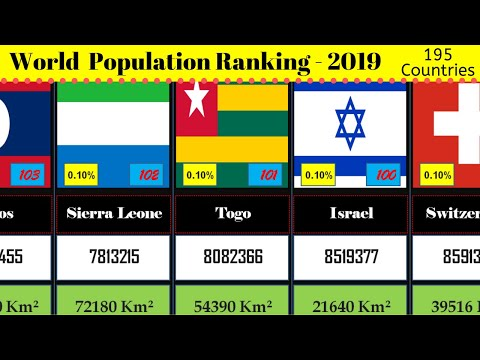 World Population Ranking 2019 | Each Country Population Rank |Population Of Earth | 195 Countries