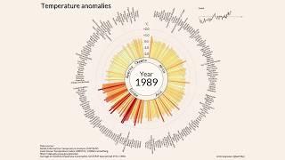 изменение температуры на Земле с 1900 года