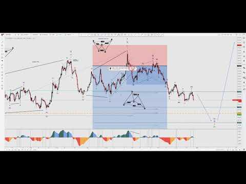 USD Bearish View - Corrective Patterns & Analysis Update