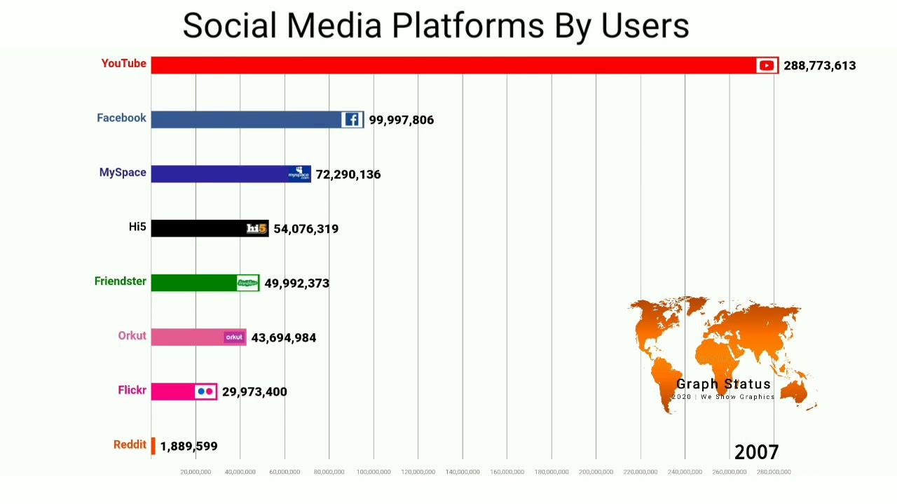 Download Social Media Platforms Ranked By Users #tiktokvsyoutube