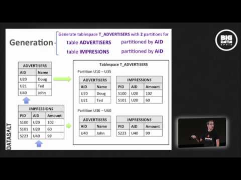 Ad Networks analytics using Hadoop and Splout SQL by IVAN DE PRADO at Big Data Spain 2013