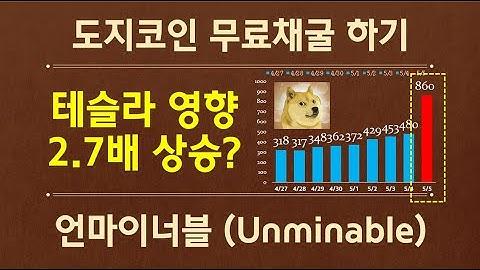 ₿ 도지코인 (Doge Coin) 테슬라영향 2.7배 상승  / 5.8일까지 한시적 효과인가? 장기적일까? / 무료채굴 지금은 언마이너블(Unminable)  도지채굴하자! / ₿