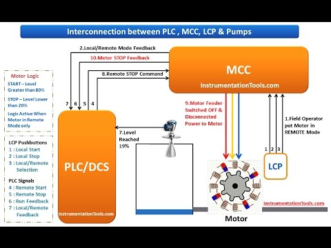 hqdefault interconnection between plc , mcc, lcp & pumps youtube lp wiring diagrams at gsmx.co