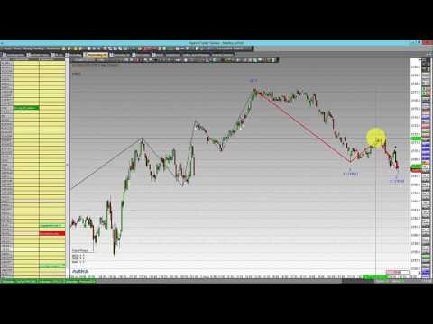 #S&P500 – Technical analysis today