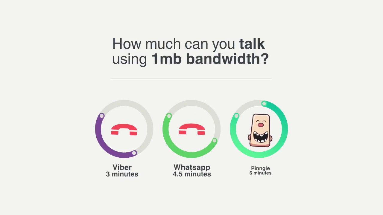The Data Usage of Messengers for Voice Calls and Chat Messages