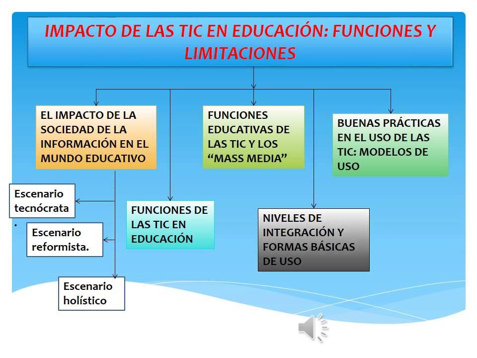 Impacto en las Tic en Educacion - YouTube