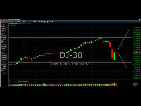 Dow Jones Today Wednesday 7th 2018