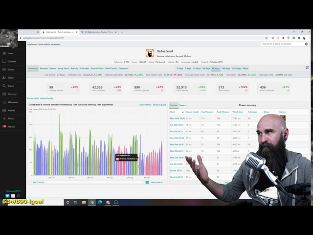 Partnered Streamer Rambles about Twitch Growth and Minimum Viewer Count