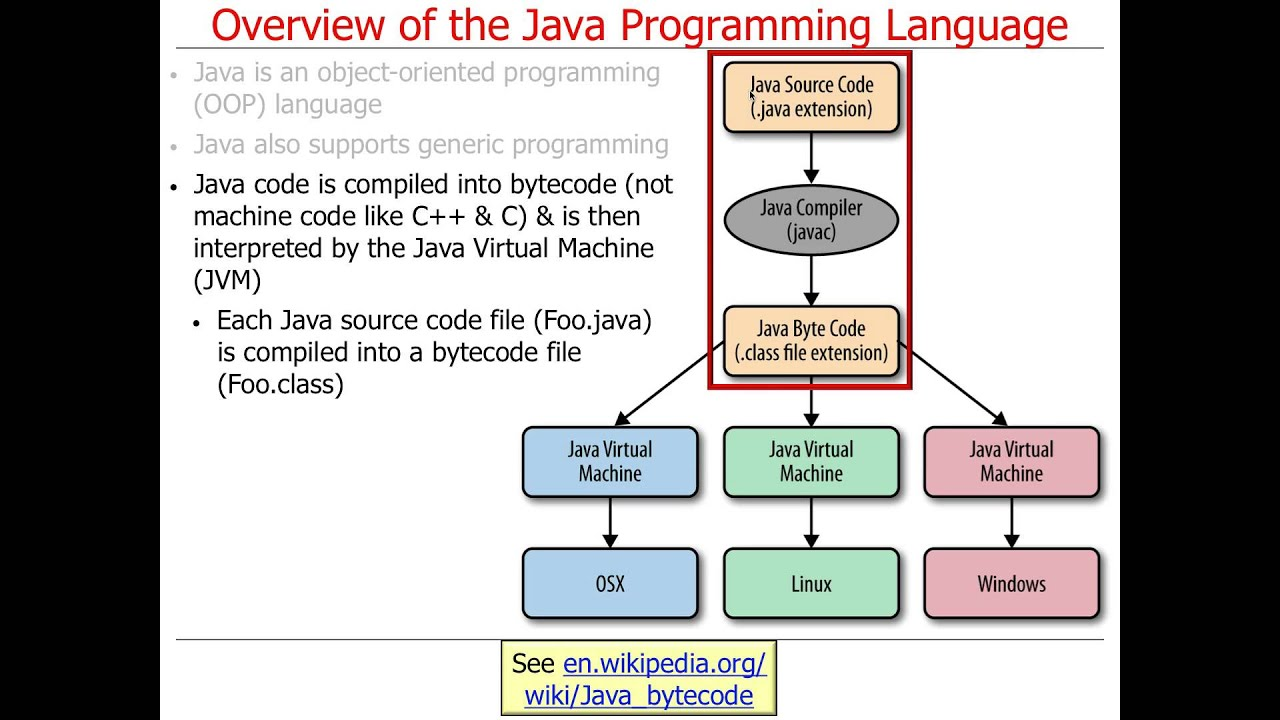 About the Java Technology