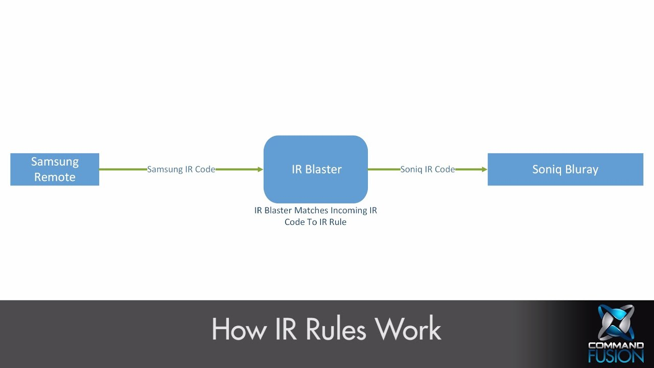 IR Blaster - IR Rules Guide/Tutorial [CommandFusion Wiki]
