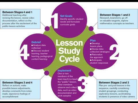 analysis of the lesson Lesson learned analysis at tate our work does not begin at the  classroom door extensive effort goes into building the curriculum for each course  and.